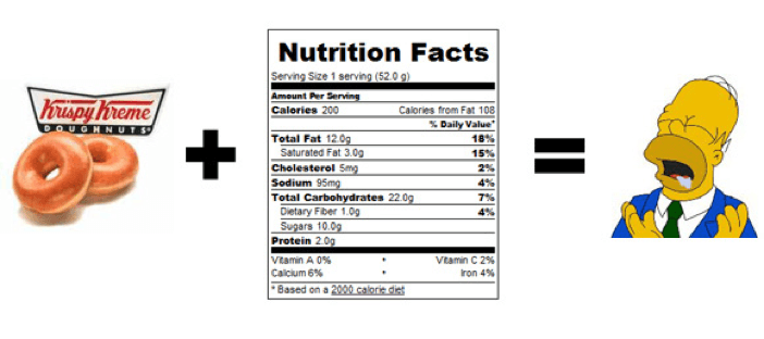 Are All Calories Equal? (+ sneaky calories you should watch for)