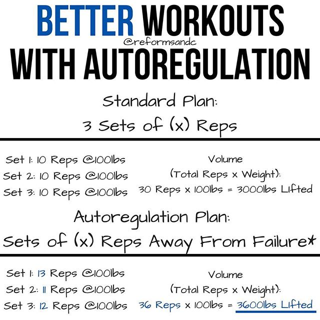 """Better Workouts With Autoregulation — 🗣Before diving in I want you to know that I do not recommend this for beginners, only intermediate and up. Build a good base with a standard program first. :) — I also want to note that this type of training is not for everyone — Thus far my clients have been about 60% in favor of it because they like the idea of having a number of reps set in stone. — With that out of the way, I'll tell you why I like Autoregulation and the theory behind it. — Autoregulation allows every person doing the workout to get what they need out of it. What I mean by that is that when there is a specific number of sets and reps such as 3×10 in the example above that can be too much for one and not near enough for the other. For argument sake lets assume that we will be working with a fairly set weight, so going down to half of your regular working weight just to get (x) reps wont be the goal here. — Its important to set some parameters first. When using Autoregulation you should have a """"stopping"""" point. Training to failure in this setting means perfect reps. If your technique will probably fail next rep — rack it. I like using 3/fail week 1, 2/fail week 2, 1/fail  week 3 or similar. If you are using 3/fail and you think you have 15 perfect reps, you'd stop at 12. Make sense? Thanks @rpstrength for turning me on to this concept and making me give it more thought. — If you're trying to gain lean muscle, in order to be in the hypertrophy rep range you may estimate — even better if you know — your 10RM, set it a little lower for week 1 and progress from there depending on how many reps you do. For hypertrophy its best to stay anywhere from 8-15 reps, so, if you get 18 reps on set 1 you could add more weight, if you only got 5? Go down a bit. This works for whatever training phase you're in, you'd just adjust the RM you're working off of (i.e 5,6,8 etc.). — If you've tried both methods which do you prefer? Let me know!"""