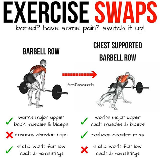 Exercise Swaps – Bored? Hurt? Switch It Up! — I love both of these moves and use both often in my programming! But, if you've been doing standard barbell rows for a while now and they're a little stale, or maybe you have some low back pain that you need to work around the chest supported barbell row is a great substitute! — Why it's a good substitute: – works same main muscles – reduces load on lower back – reduces ability to cheat — As with anything you do miss out on a couple of things by making the switch: – you don't have the load on the low back that can help gain strength (and thickness) there – you don't get the secondary benefit of the static hold on the hamstrings reinforcing the hinge pattern – no cheater reps, I know, this was listed as a pro, but it depends on how you look at it. In some cases cheater reps are worthwhile (typically in the intermediate to advanced lifter training for hypertrophy) — Whether you're making the switch to add some variation to your program or if you're training around an injury/low back pain this is a solid swap. :) — Comment with your favorite swaps or if you want another post like this! — #back #biceps #barbellrow #batwingrow #lifting #backday #hypertrophy #strengthtraining #liftheavy #fitnessfreak #tipoftheday #workouttip #fitnessfam #trainer #strengthcoach #reformedathletes
