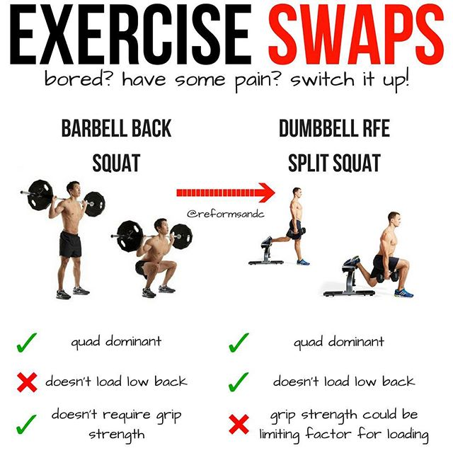 Exercise Swaps – Bored? Hurt? Switch It Up! — The back squat can and should be a staple in most programs, but, it's not for everyone. It is perfectly acceptable to have a leg day without them, no matter what a gym bro tries to tell you ;) — The back squat can be rough on taller guys with limited mobility, or if you have low back pain and can be intimidating for some. For those reasons I think the RFE Split Squat is def a worthy swap option. — The RFE split squat (or split squats from the ground) are an underrated and underused part of most programs. I really like to use these in bigger groups of youth athletes because of the stability benefits as well as it being a bit safer to coach and monitor (in my opinion) as well. — Why the RFE Split Squat is a good substitute: – Doesn't load the low back like barbell back squats – Unilateral (single leg) loading can help work on asymmetries that can be prevalent during the back squat – requires more stability than the back squat, so while the back squat definitely requires you to use your core the split squat hits it a little differently – Some may not be confident using a barbell back squat so this is a great option — Like I said, you back squats are a huge part of programming, but, with this swap you don't lose a whole lot (and may even gain some if using a barbell depending on who you talk too). — Try these out to switch up your programming or to give your low back a break if its feeling a little cranky! — #legday #legs #squats #backsquats #splitsquats #singlelegtraining #workoutip #quads #quadzilla #workouttips #trainer #strengthcoach #reformedathletes