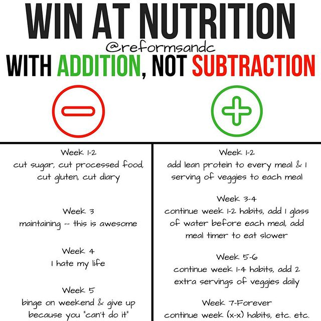 "💥Win At Nutrition With Addition, Not Subtraction . Look, I get it. I think we'll all prefer to get results like, yesterday. A lot of the time this line of thinking seems to lead to elimination diets. Some cut gluten. Others cut dairy. Sugar has to go too, right? And more times than not, all of the above are cut all at once! . There are a few problems with this: what are you going to eat now that you've cut 14 food groups? Will you be happy enough to sustain this? . Weight loss is hard, I'd be lying if it wasn't. Eating ""healthy"" can be a chore too, because cheeseburgers. My way of thinking leans more toward this: what can I add to my day that will help me reach my goals? . But you didn't cut anything! All you did was add stuff, that means more calories and gluten and sugar and CARBS! . BUT, by adding things to your daily diet and making them a priority, other things will start to filter themselves out. . — More protein and fibrous veggies at each meal will fill you up faster and keep you feeling full longer (which means less ""bad calories"" bc you're full, duh) . — Water before meals will help you eat less because you're stomach can only hold so much (and let's face it, we've all mistaken thirst for hunger) . — Another round of extra veggies will just aid in your aid in your quest for fullness so we can avoid those moments when we want to eat EVERYTHING . You'll still be hungry. It will still suck sometimes. The addition route will technically take ""longer"", but the subtraction route is rarely sustainable. The addition method and building habits can and will help you stay in the game for life. Just give it a shot — and some time. :)"